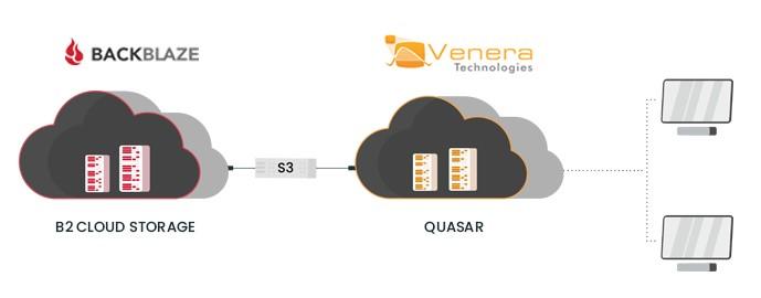 Quasar QC support Backblaze B2 storage S3 compatible